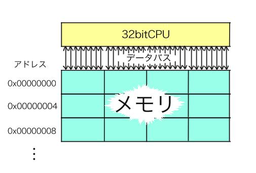 データ構造アライメント